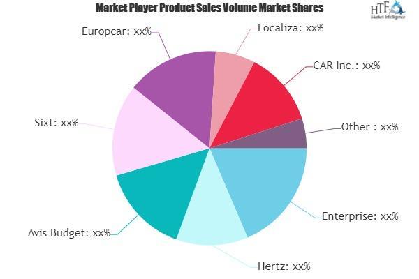 Car Rental Service Market