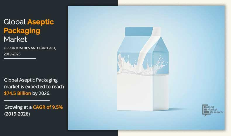 Aseptic Packaging Market Scope, Product Estimates & Strategy