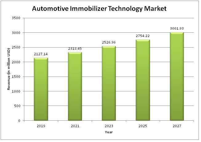 Marché de la technologie d'immobilisation automobile