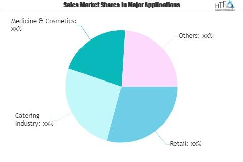 Payment Gateways Market