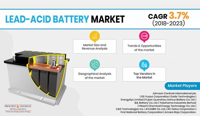 Rapport sur le marché des batteries au plomb-acide 2019-2023: nouvelles tendances,