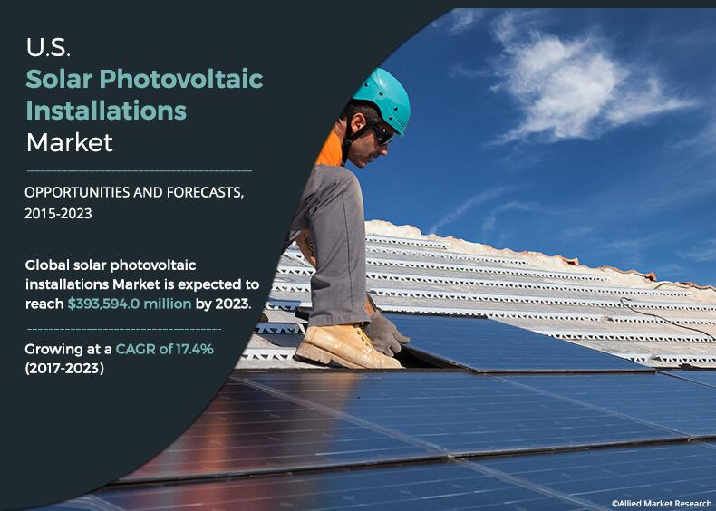 At 17.4% CAGR, Solar Photovoltaic (PV) Installations Market