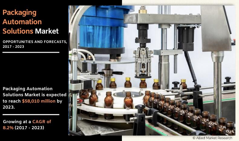 Packaging Automation Solutions Market Top Participants 2020 |