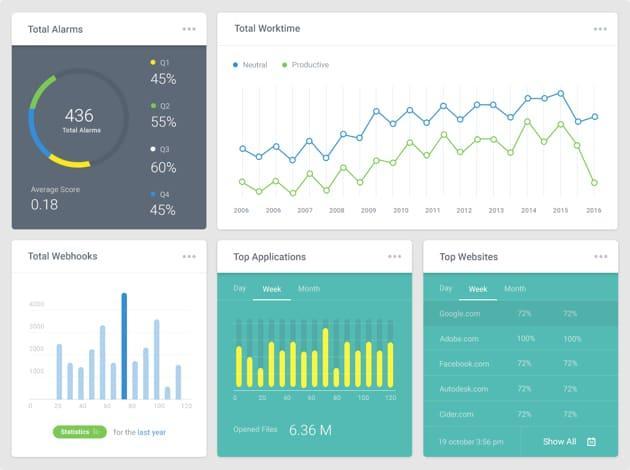 BI Software Market: Strong Sales Outlook Ahead | Microsoft, IBM,