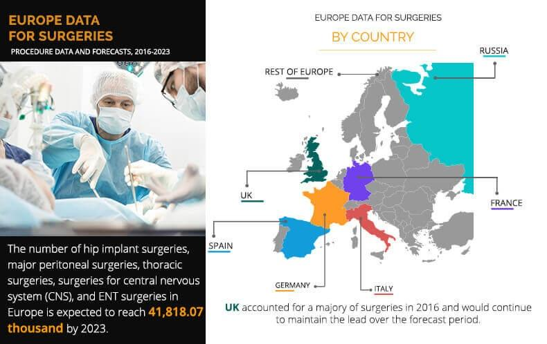 Europe Data for Surgeries Market