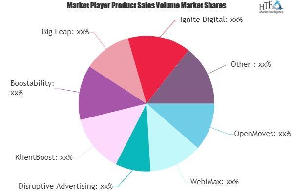 Inbound Marketing Service Market