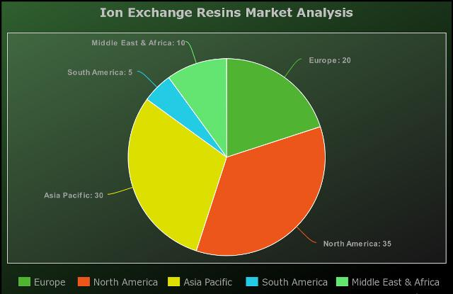 Ion Exchange Resins Market Expected to Grow at 2.2 Billion