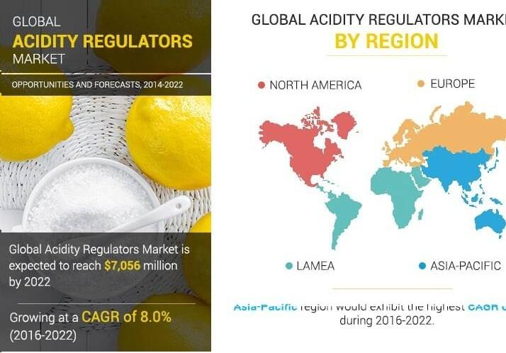 Acidity Regulators Market