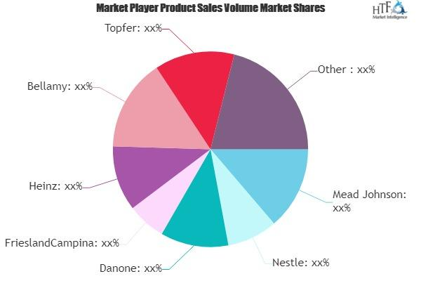 Baby Food and Drink Market