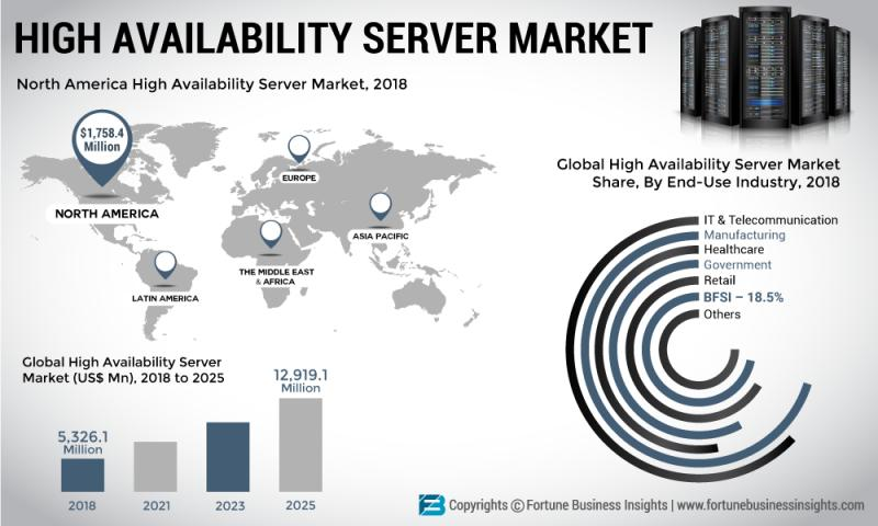 How High Availability Server Market Will Dominate In Coming