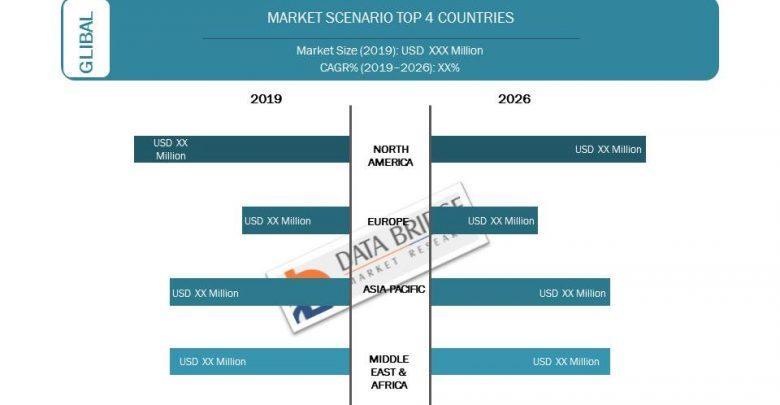 Global Continuous Integration (CI) Tools Market