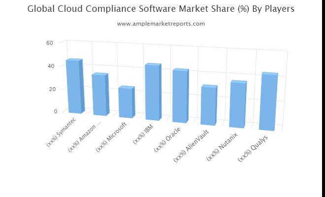 Growth report  Cloud Compliance Software Market outlook