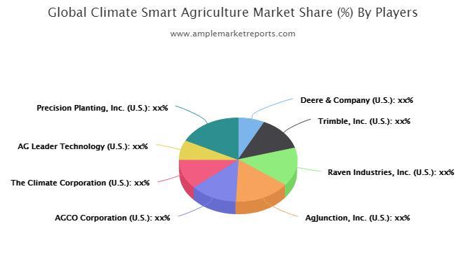 Dernier rapport de recherche sur le marché de l'agriculture intelligente face au climat 2020-2025