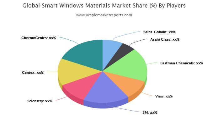 Examiner le marché des matériaux Windows intelligents pour enregistrer une croissance remarquable d'ici 2021