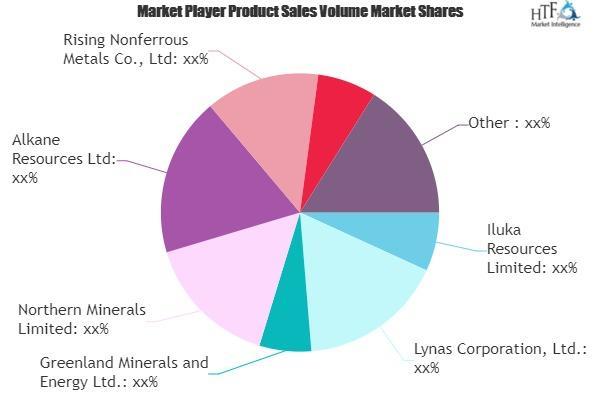 Rare Metals Market
