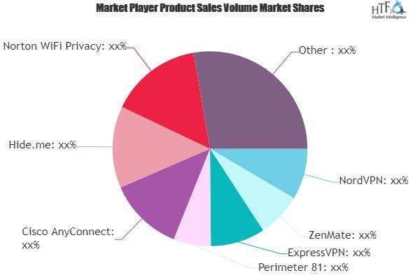 VPN Tools Market