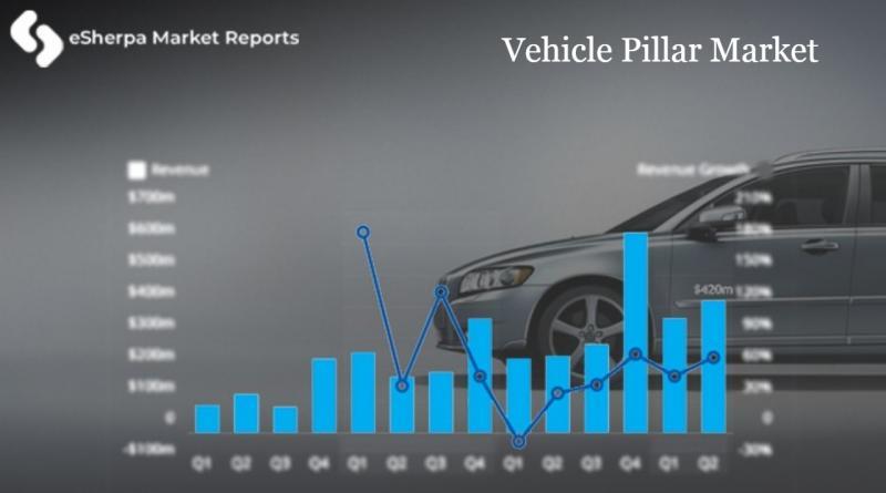 Vehicle Pillar Market