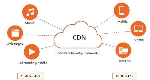 Content Delivery Network offered by cloudflare