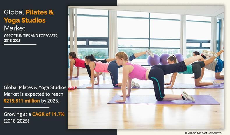 Pilates & Yoga Studios Market Expected to Reach $215,811 Million
