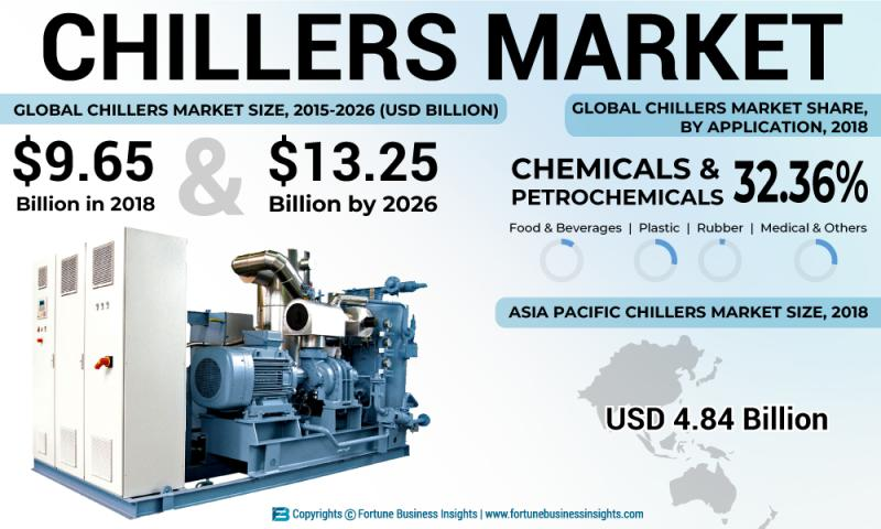 What's driving the Chillers Market Growth? Daikin, Johnson
