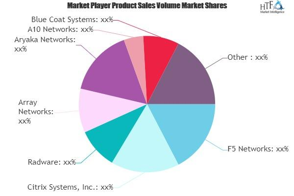 Application Delivery Networks (AND) Market