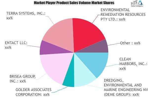 Environmental Remediation Market