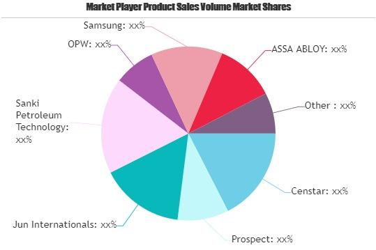 IC Card Management Systems Market