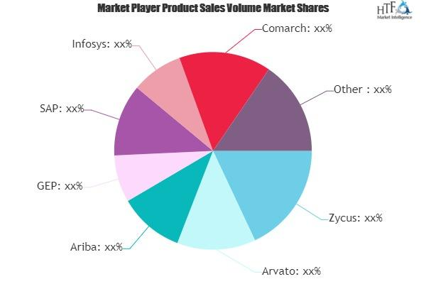 Procure-To-Pay Solutions Market