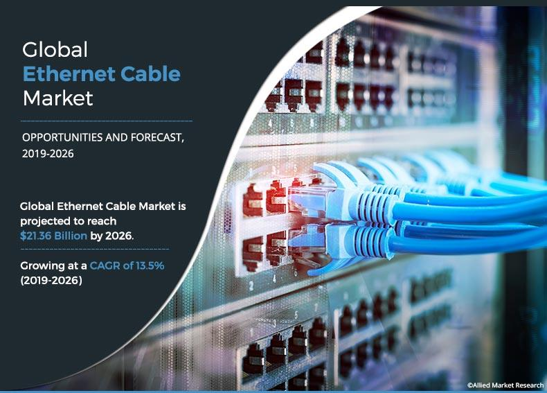 Ethernet Cable Market to Generate $21.36 Bn, Globally, by 2026