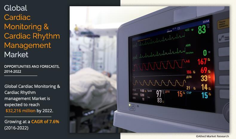 Cardiac Monitoring and Cardiac Rhythm Management Market