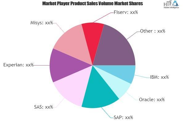 Credit Risk Management Software Market