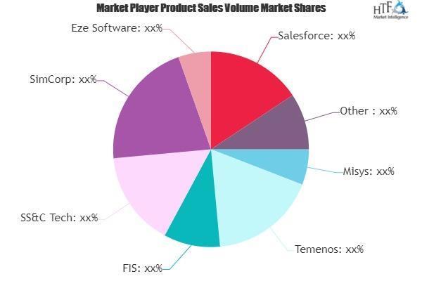 Wealth Management Software Market