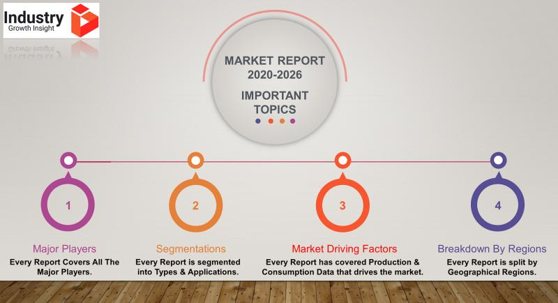 Motor Drive System  Market