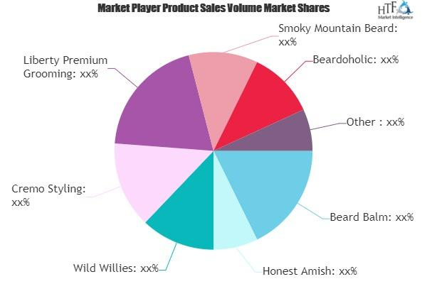 Beard Grooming Products Market