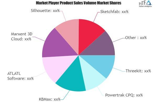 Visual Product Customization Software Market