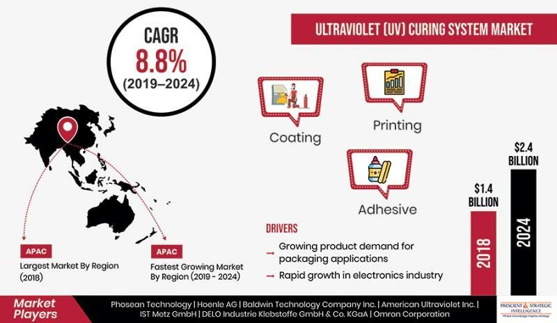 Almost $1 Billion Growth Predicted for UV Curing System Market