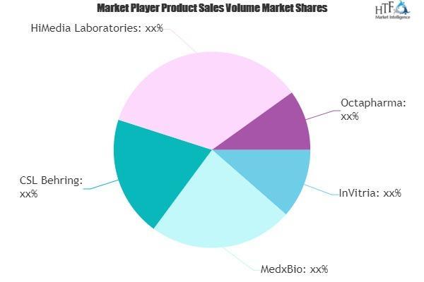 Human Albumin Market