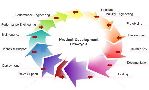 Product Lifecycle Management Software