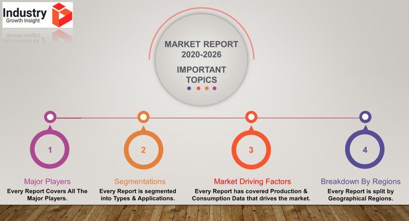 DC-to-DC Converter Market