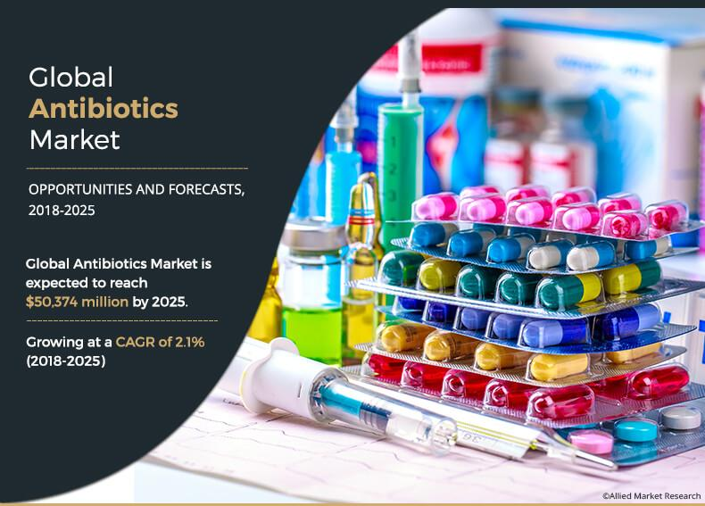 Antibiotics Market