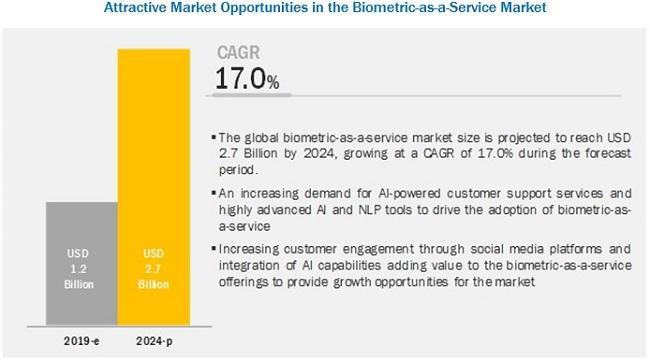 Biometric-as-a-Service Market