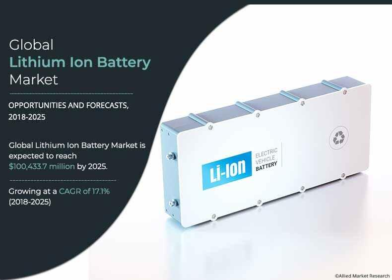 Lithium Ion Battery Market to Reap Excessive Revenues by 2025