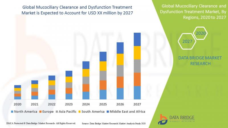 Global Mucociliary Clearance and Dysfunction Treatment Market