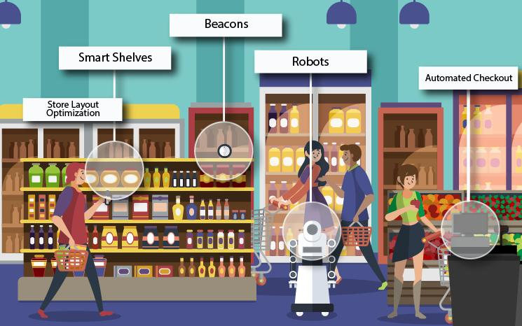 Internet of Things (IoT) in Retail Market 2020 with Business