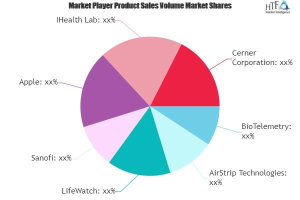 Prescribed Health Apps Market