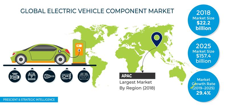 Rising Demand for Electric Vehicles Driving Electric Vehicle