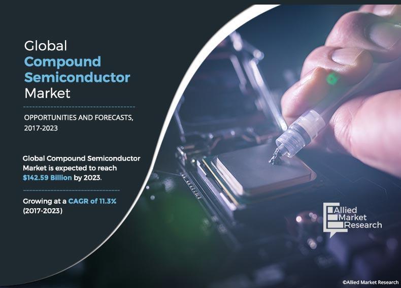 Compound Semiconductor Market