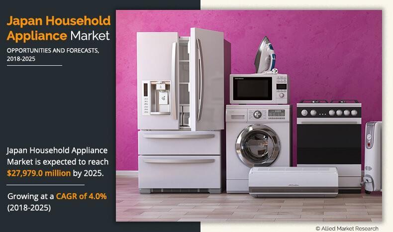 Household Appliance Market