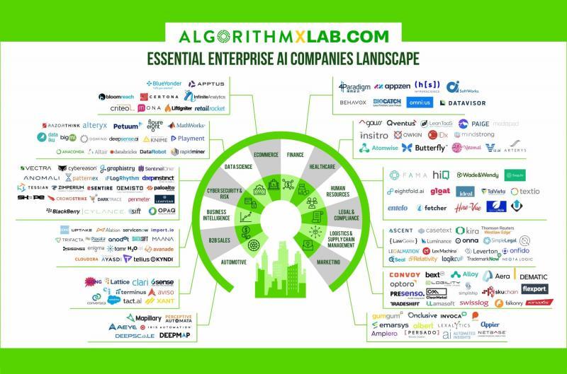 Enterprise AI Companies Landscape
