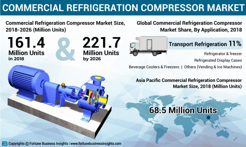 What S Driving The Commercial Refrigeration Compressor Market